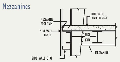 Mezzanine floor mezzanine floor thickness for Mezzanine floor construction details